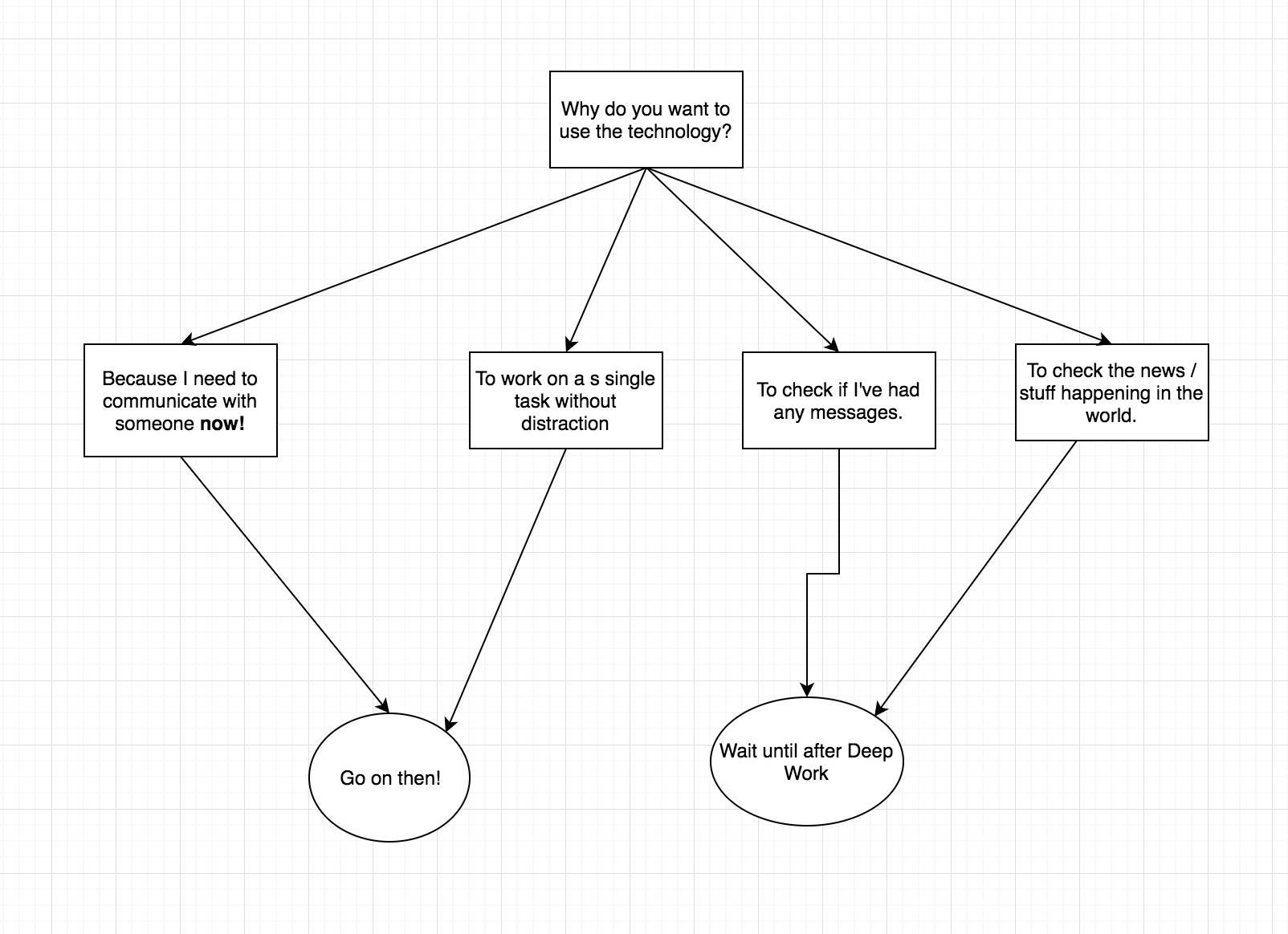Technology Flow Chart